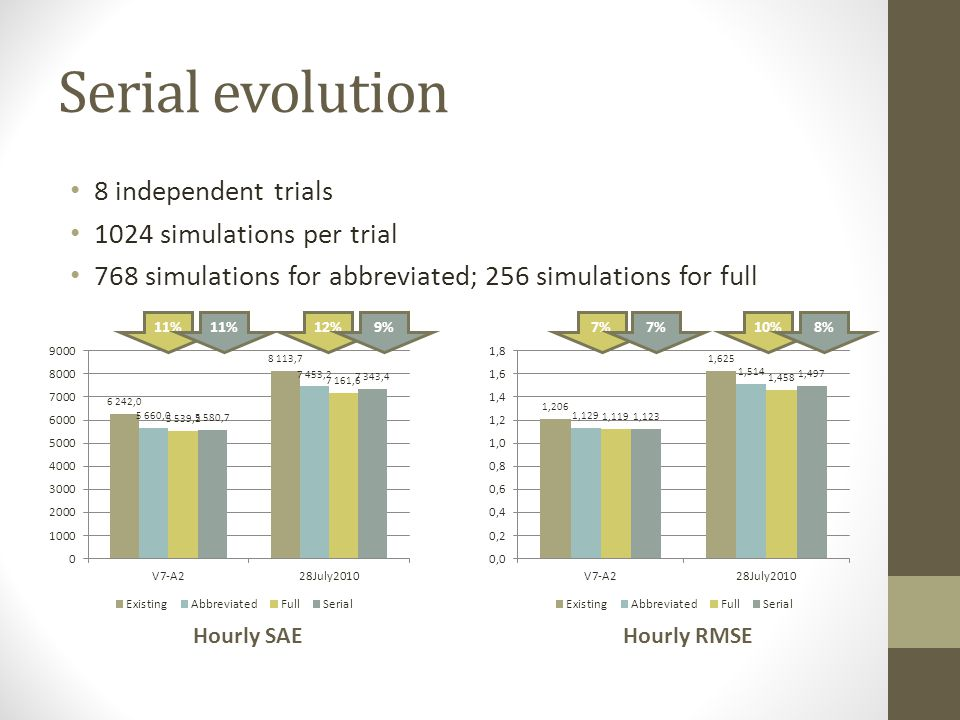 Serial evolution 8 independent trials 1024 simulations per trial 768 simulations for abbreviated; 256 simulations for full 11%12%11%9% Hourly SAE 7%10%7%8% Hourly RMSE