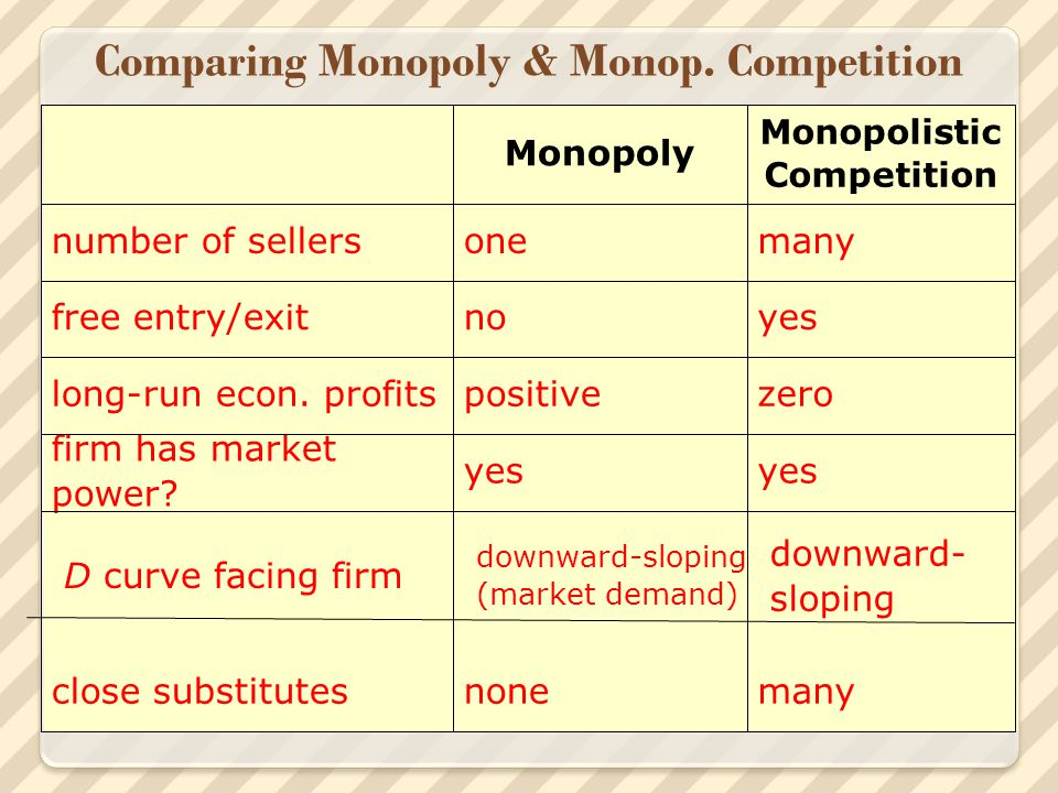 Comparing Perfect & Monop.Competition yes none, price-takerfirm has market power.