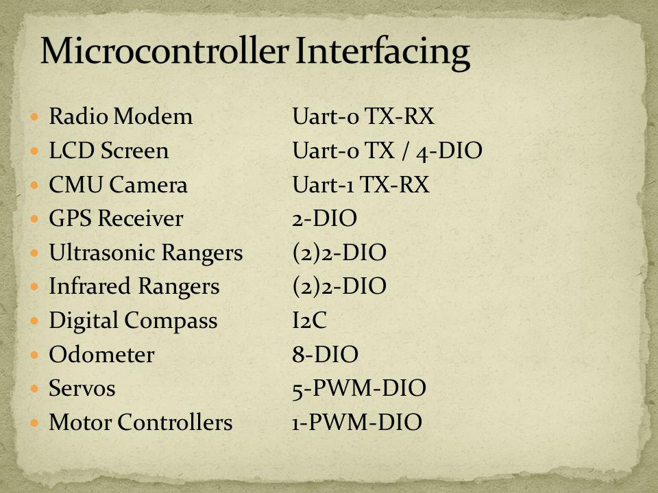 Radio ModemUart-0 TX-RX LCD ScreenUart-0 TX / 4-DIO CMU CameraUart-1 TX-RX GPS Receiver2-DIO Ultrasonic Rangers(2)2-DIO Infrared Rangers(2)2-DIO Digit