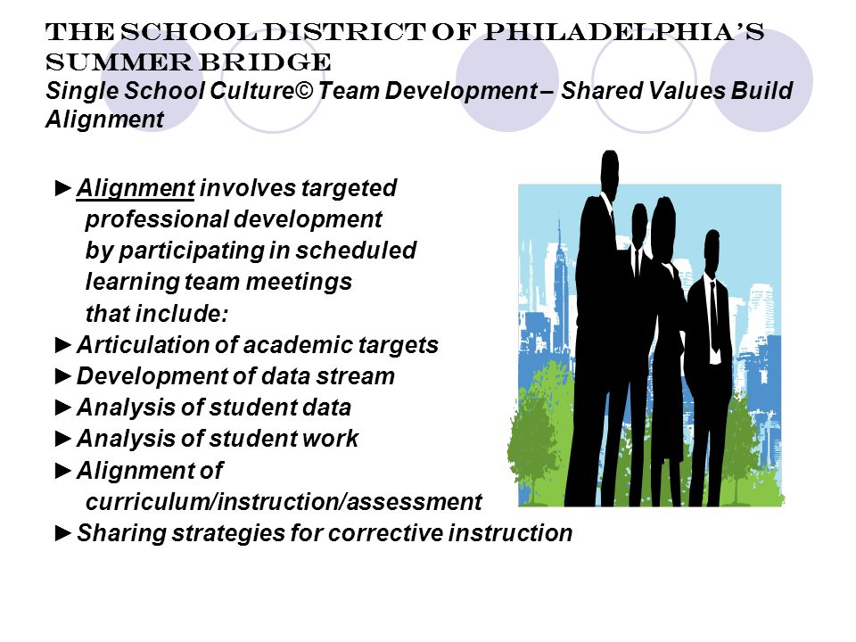 The School District of Philadelphia's Summer Bridge Single School Culture© Team Development – Shared Values Build Alignment ►Alignment involves targeted professional development by participating in scheduled learning team meetings that include: ►Articulation of academic targets ►Development of data stream ►Analysis of student data ►Analysis of student work ►Alignment of curriculum/instruction/assessment ►Sharing strategies for corrective instruction