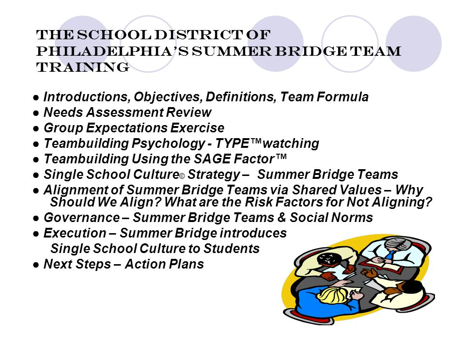 The School District of Philadelphia's Summer Bridge Team Training ● Introductions, Objectives, Definitions, Team Formula ● Needs Assessment Review ● Group Expectations Exercise ● Teambuilding Psychology - TYPE™watching ● Teambuilding Using the SAGE Factor™ ● Single School Culture © Strategy – Summer Bridge Teams ● Alignment of Summer Bridge Teams via Shared Values – Why Should We Align.