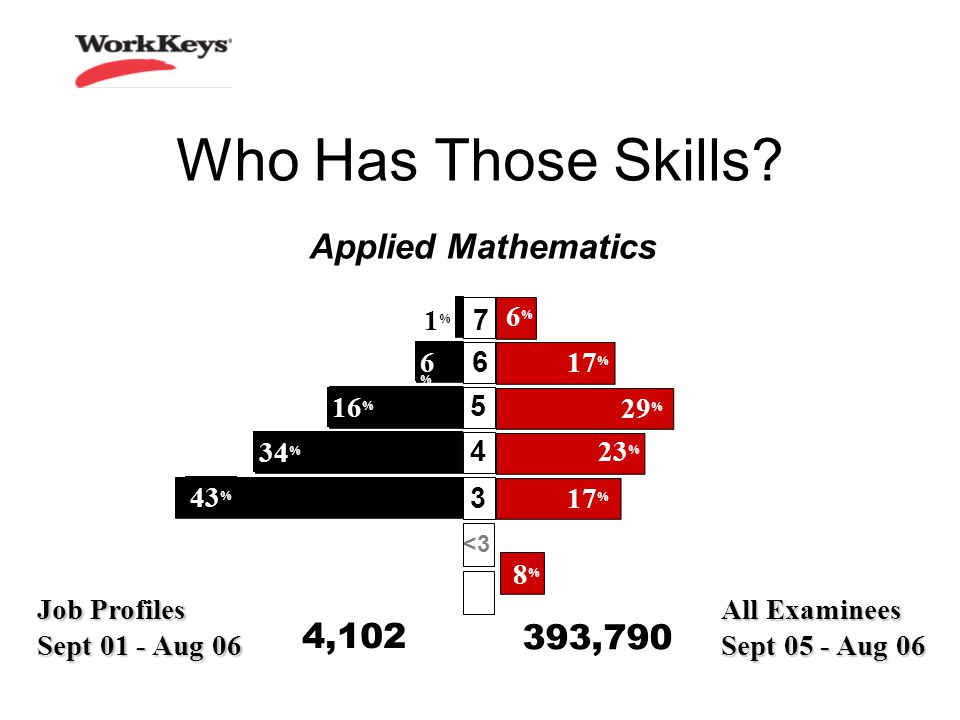 All Examinees Sept 05 - Aug , % 8%8% 6%6% 23 % 29 % Who Has Those Skills.