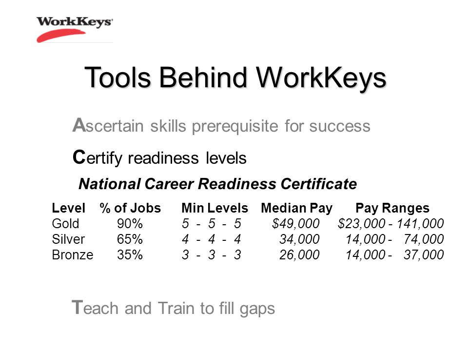 C ertify readiness levels T each and Train to fill gaps A scertain skills prerequisite for success Level % of JobsMin Levels Gold90%5 - 5 - 5 Silver65%4 - 4 - 4 Bronze35%3 - 3 - 3 National Career Readiness Certificate Pay Ranges $23,000 - 141,000 14,000 - 74,000 14,000 - 37,000 Median Pay $49,000 34,000 26,000 Tools Behind WorkKeys