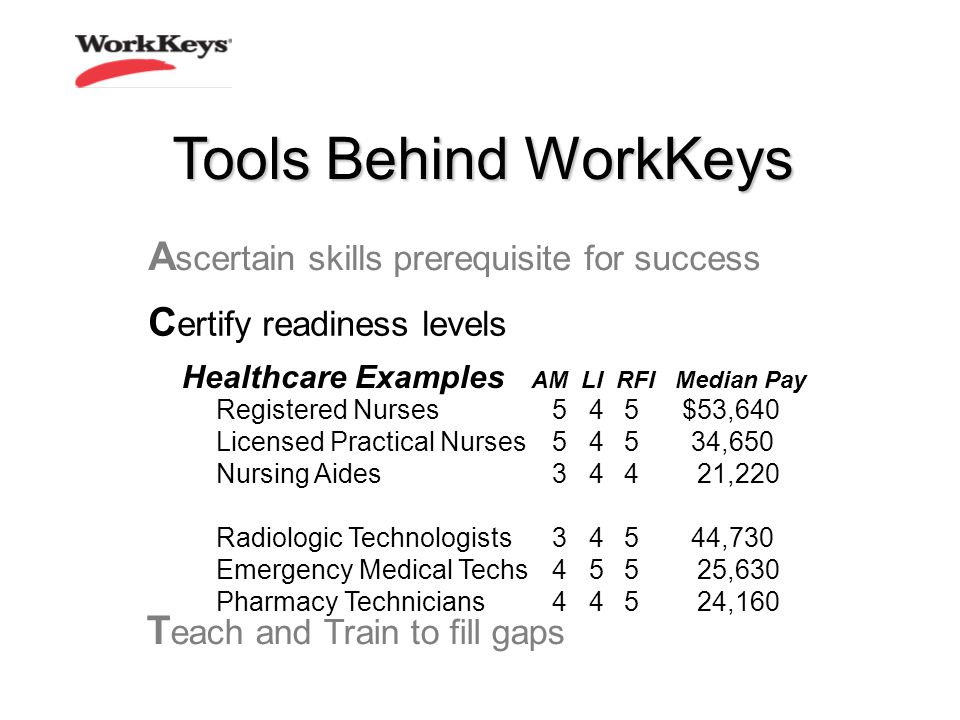 C ertify readiness levels T each and Train to fill gaps A scertain skills prerequisite for success Healthcare Examples AM LI RFI Median Pay Registered Nurses545$53,640 Licensed Practical Nurses54534,650 Nursing Aides34421,220 Radiologic Technologists34544,730 Emergency Medical Techs45525,630 Pharmacy Technicians44524,160 Tools Behind WorkKeys
