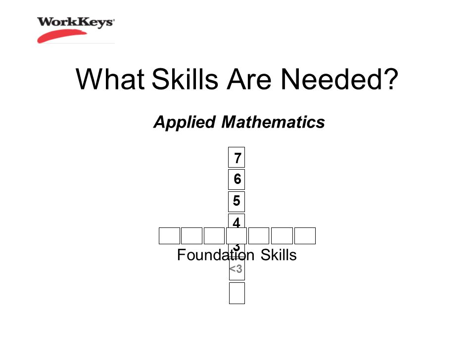 What Skills Are Needed? Applied Mathematics 6 3 5 4 7 <3 Foundation Skills