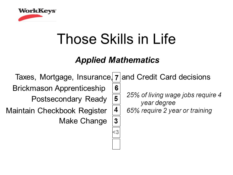 Those Skills in Life Applied Mathematics 6 3 5 4 7 <3 Maintain Checkbook Register Postsecondary Ready Taxes, Mortgage, Insurance, and Credit Card decisions Make Change Brickmason Apprenticeship 25% of living wage jobs require 4 year degree 65% require 2 year or training