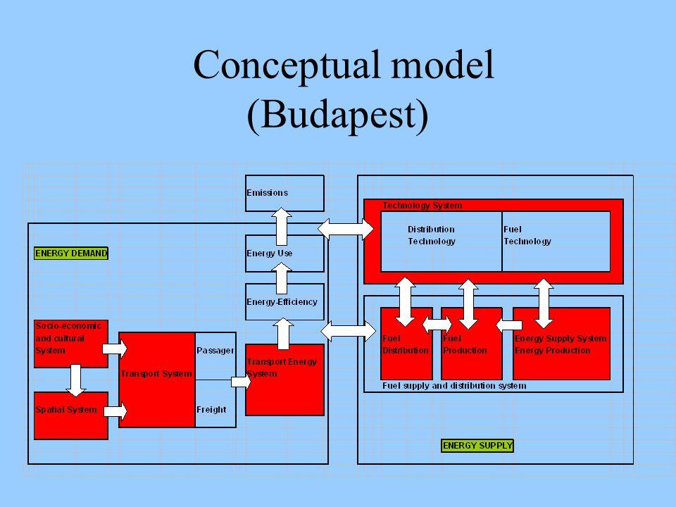 Conceptual model (Budapest)