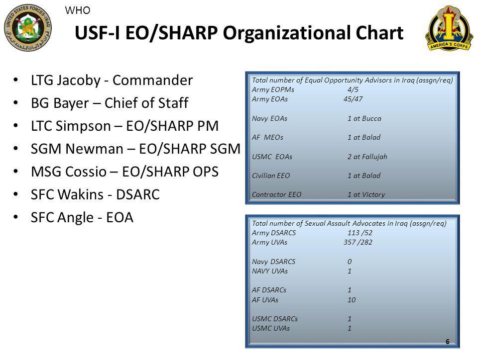 USF-I EO/SHARP Organizational Chart LTG Jacoby - Commander BG Bayer – Chief of Staff LTC Simpson – EO/SHARP PM SGM Newman – EO/SHARP SGM MSG Cossio –
