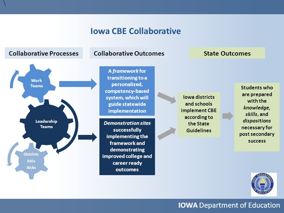 IOWA Department of Education Leadership Teams Districts IHEs AEAs Work Teams Collaborative Processes Iowa districts and schools implement CBE accordin