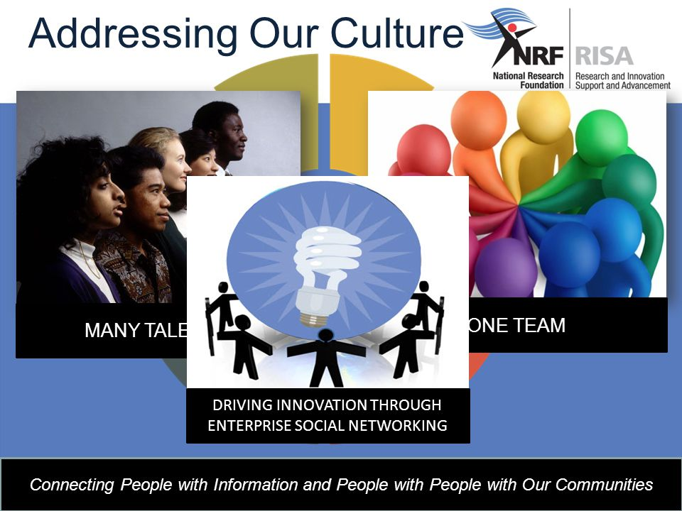 Addressing Our Culture Connecting People with Information and People with People with Our Communities Multiple Business Units MANY TALENTS ONE TEAM DRIVING INNOVATION THROUGH ENTERPRISE SOCIAL NETWORKING