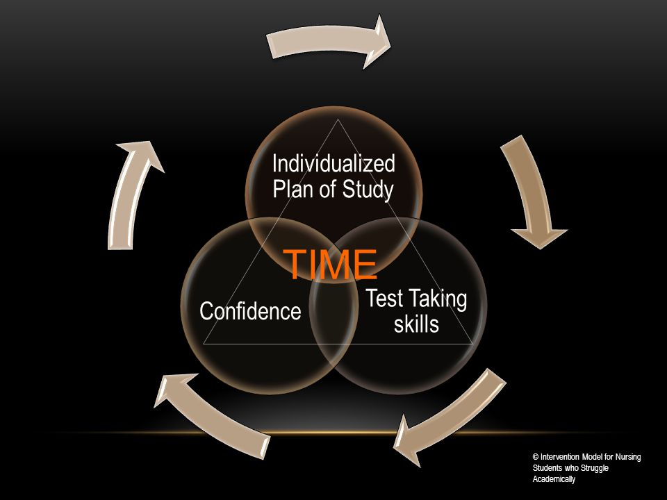 Individualized Plan of Study Test Taking skills Confidence TIME © Intervention Model for Nursing Students who Struggle Academically