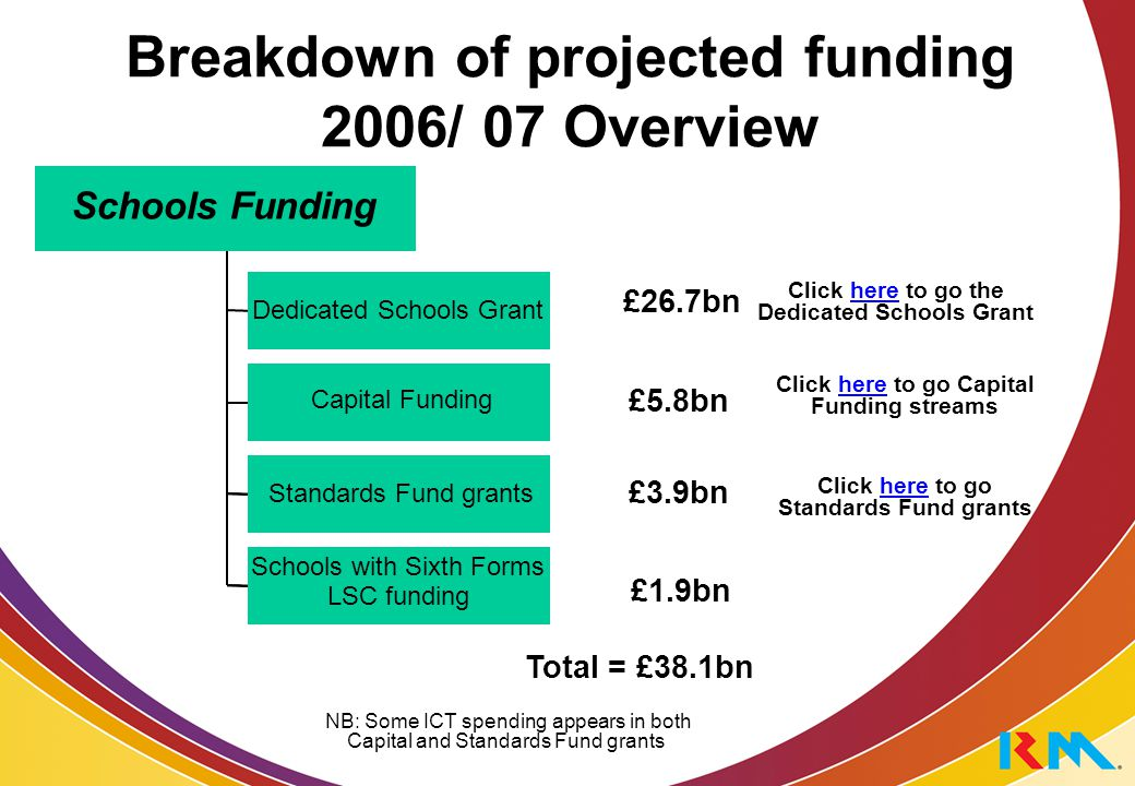 Breakdown of projected funding 2006/ 07 Overview Total = £38.1bn Schools Funding £26.7bn £3.9bn £1.9bn £5.8bn Dedicated Schools Grant Capital Funding Standards Fund grants Schools with Sixth Forms LSC funding Click here to go Capital Funding streamshere Click here to go Standards Fund grantshere Click here to go the Dedicated Schools Granthere NB: Some ICT spending appears in both Capital and Standards Fund grants