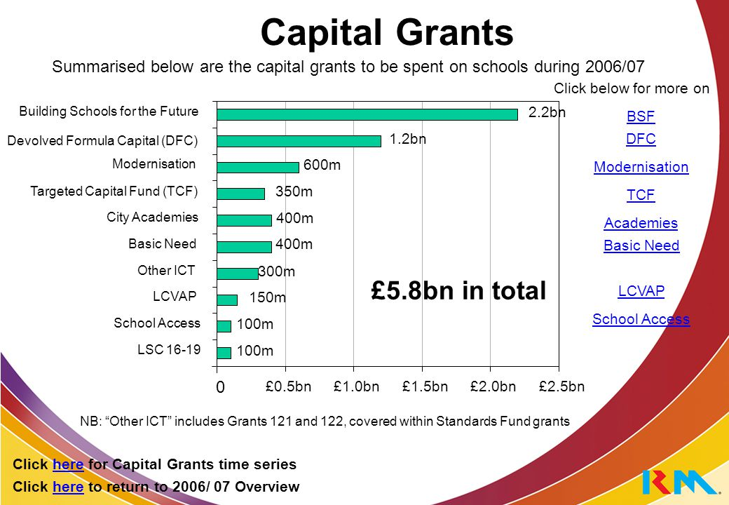 Capital Grants by year: 2005/06 – 2007/08 2005/062006/072007/08 BSF £2.1bn£2.2bn£2.2bn Devolved Formula Capital (DFC) £1.0bn£1.2bn £1.3bn Modernisation £600m£600m £600m Targeted Capital Fund (TCF) £200m£350m £600m Academies£200m£400m£500m New Pupil Places (Basic Need)£600m£400m £400m Other ICT£500m£300m£300m LCVAP £80m£135m£145m Schools Access Initiative £100m£100m£100m LSC 16-19 budget contributionzero£100m£100m Total £5.5bn£5.8bn£6.3bn Click here to return to 2006/ 07 Overview Click here for Capital Grants time series