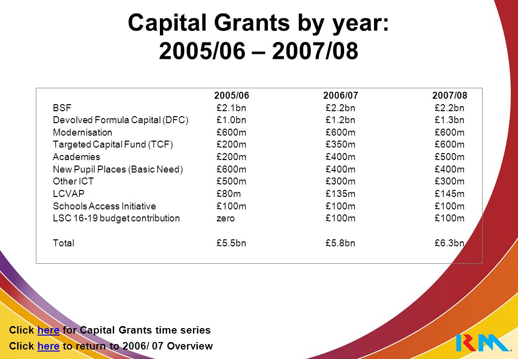 Grant 107 Primary Strategy Targeted Support £137m has been allocated for grant 107, split into 4 components as shown in the chart below.