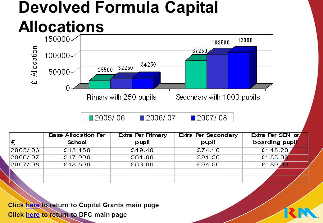 Devolved Formula Capital Allocations Click here to return to DFC main page Click here to return to Capital Grants main page