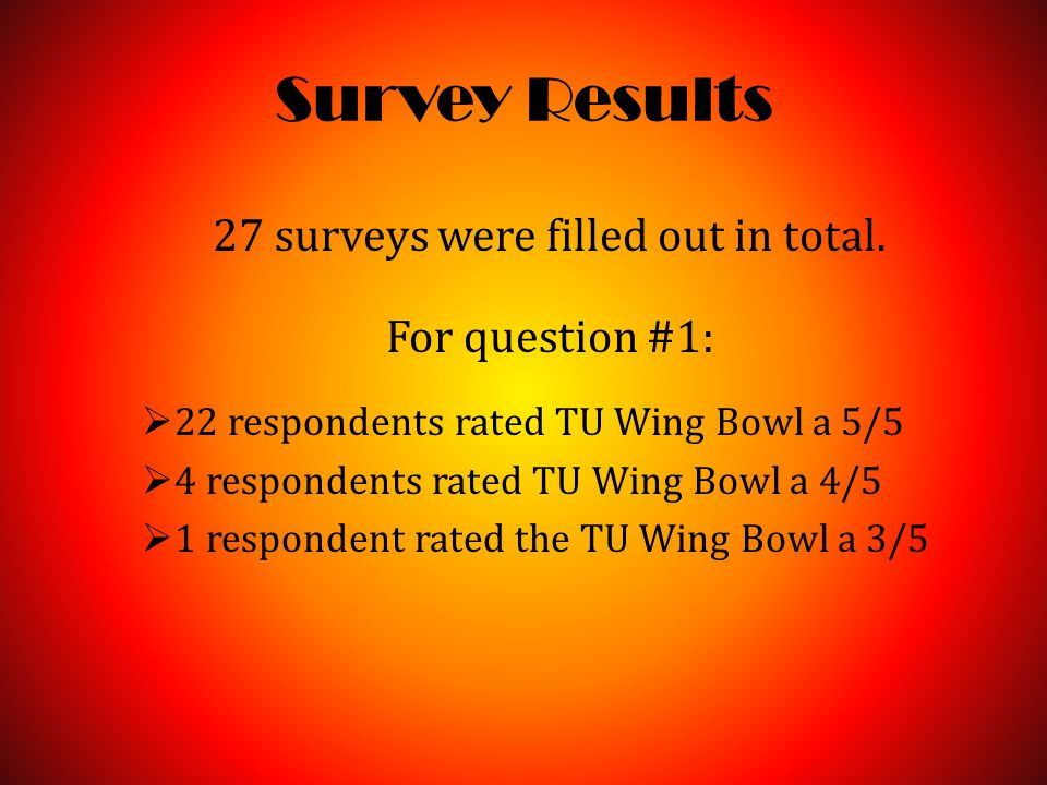 Survey Results 27 surveys were filled out in total.