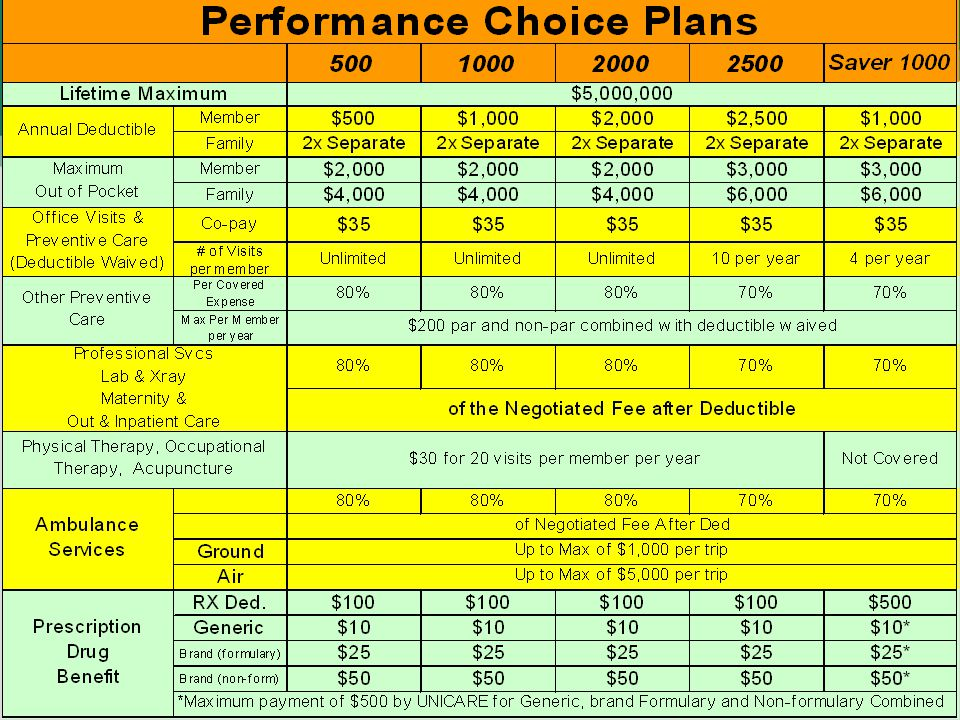  Performance Choice (Tier A)  Enhanced preventive care benefits  Increased ambulance benefit  Unlimited office visits on three (3) plans Three-tier pharmacy benefit Performance Choice PPO plans consist of five (5) plans with selected deductibles and varying co-insurance offering rich, valuable benefits that are competitively priced.