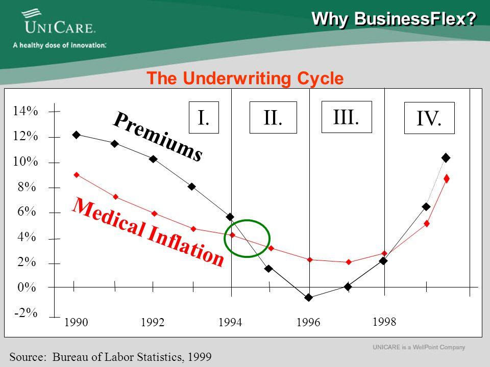 Premiums Medical Inflation -2% 0% 2% 4% 6% 8% 10% 12% 14% 19901992 1994 1996 1998 I.II.