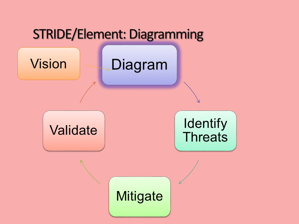 STRIDE/Element: Diagramming Diagram Identify Threats MitigateValidate Vision