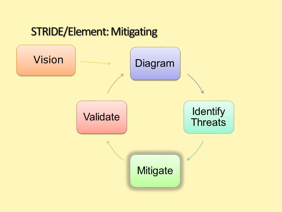STRIDE/Element: Mitigating Diagram Identify Threats MitigateValidate Vision