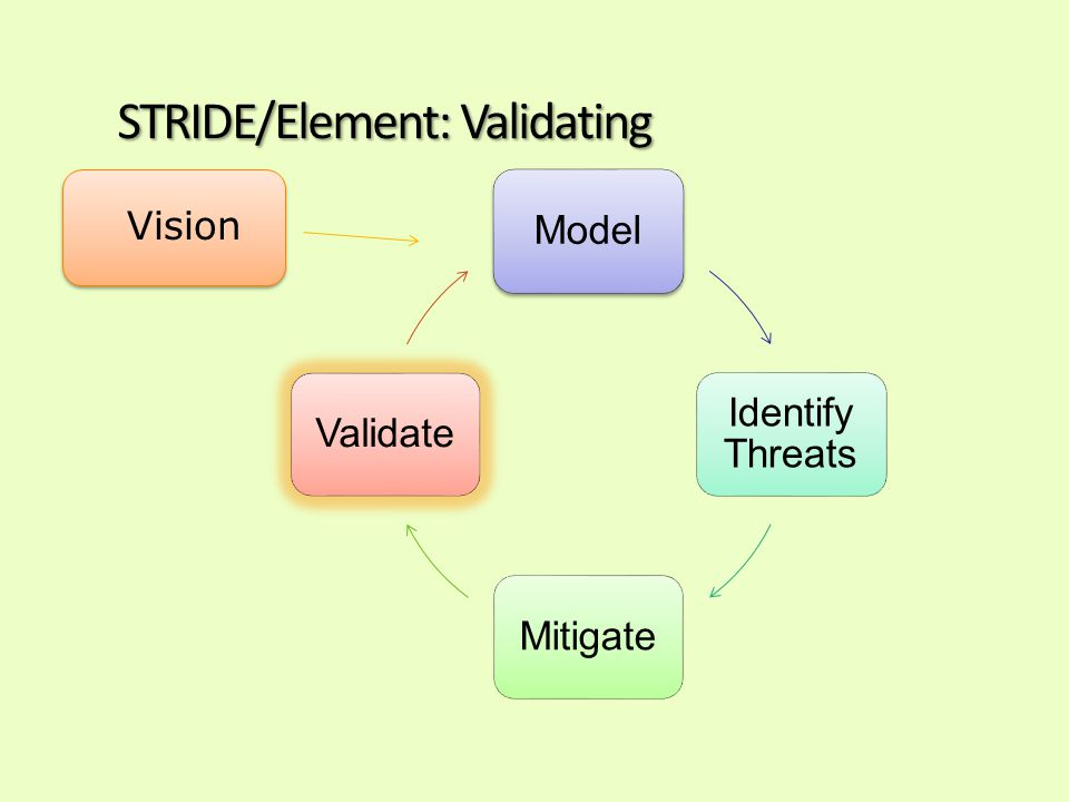 STRIDE/Element: Validating Model Identify Threats MitigateValidate Vision