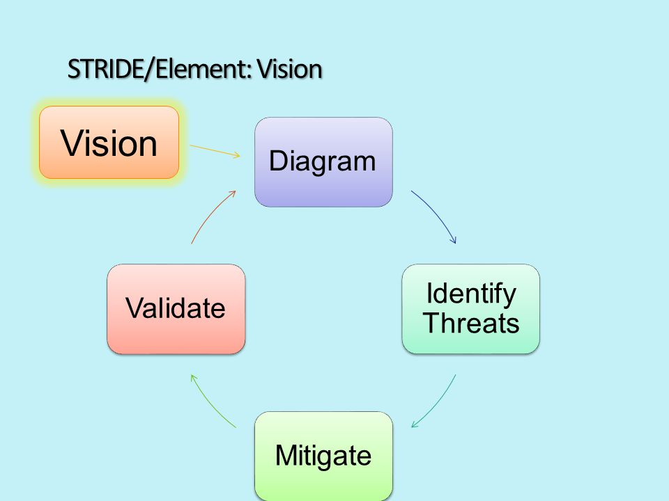 Diagram Identify Threats MitigateValidate STRIDE/Element: Vision Vision