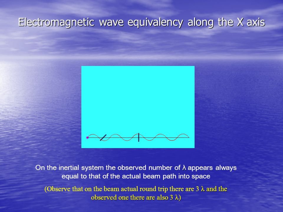 Electromagnetic wave equivalency along the X axis λ On the inertial system the observed number of λ appears always equal to that of the actual beam path into space λ and the observed one there are also 3 λ) (Observe that on the beam actual round trip there are 3 λ and the observed one there are also 3 λ)