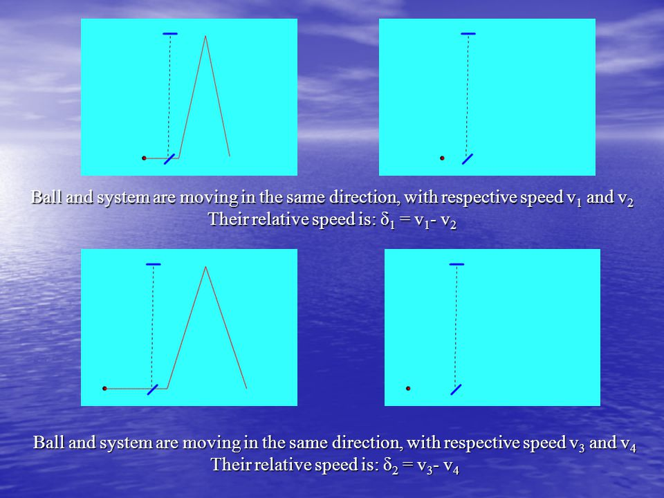 Ball and system are moving in the same direction, with respective speed v 1 and v 2 Their relative speed is: δ 1 = v 1 - v 2 Ball and system are moving in the same direction, with respective speed v 3 and v 4 Their relative speed is: δ 2 = v 3 - v 4