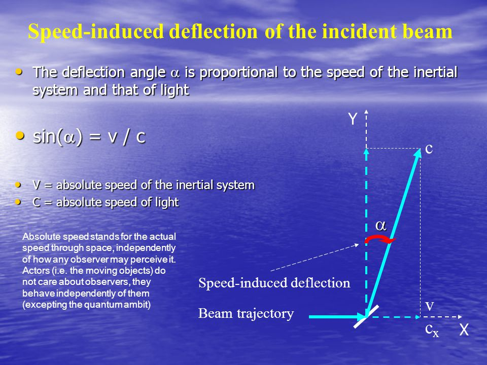 Speed-induced deflection of the incident beam The deflection angle  is proportional to the speed of the inertial system and that of light The deflection angle  is proportional to the speed of the inertial system and that of light sin(  ) = v / c sin(  ) = v / c V = absolute speed of the inertial system V = absolute speed of the inertial system C = absolute speed of light C = absolute speed of light  Speed-induced deflection Beam trajectory vcxvcx c Absolute speed stands for the actual speed through space, independently of how any observer may perceive it.