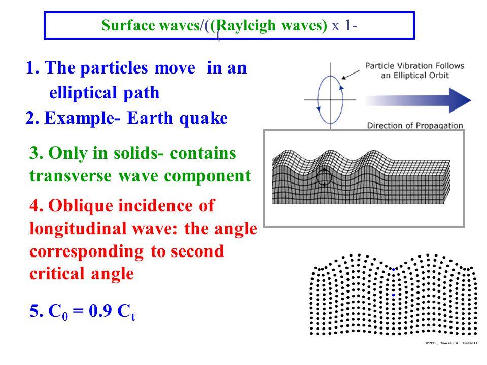 GJ, IIT M, Chennai Surface Waves Elliptical vibration Velocity 8% less than shear Penetrate one wavelength deep