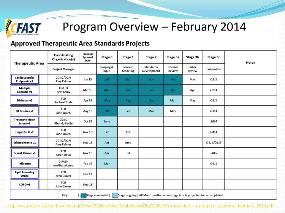 8 http://www.cdisc.org/stuff/contentmgr/files/0/2356ae38ac190ab8ca4ae0b222392b37/misc/cfast_ta_program_overview_february_2014.pdf