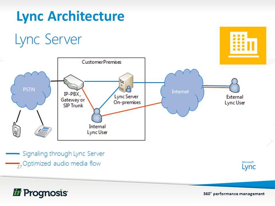 360° performance management Lync Architecture