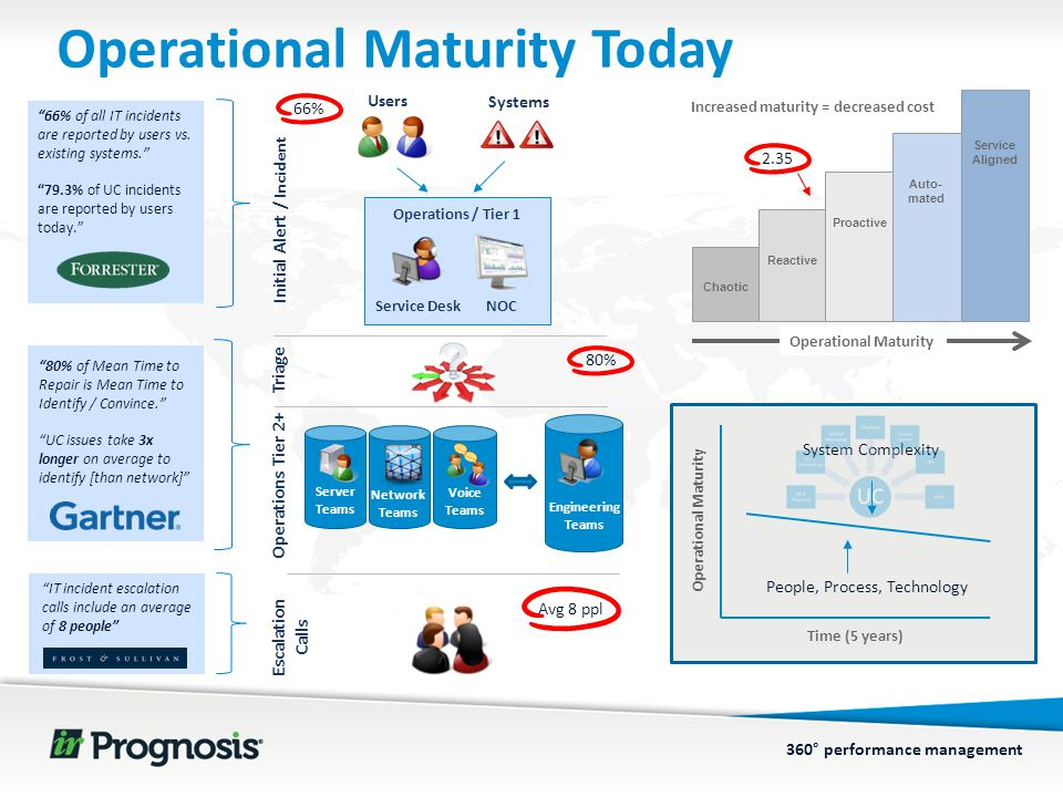 360° performance management Operational Maturity Today Engineering Teams Operations / Tier 1 Systems NOCService Desk Initial Alert / Incident Users 66% of all IT incidents are reported by users vs.