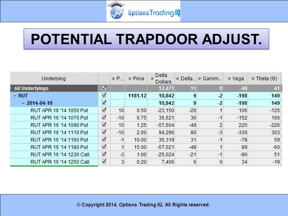 19 © Copyright 2014. Options Trading IQ. All Rights reserved. POTENTIAL TRAPDOOR ADJUST.
