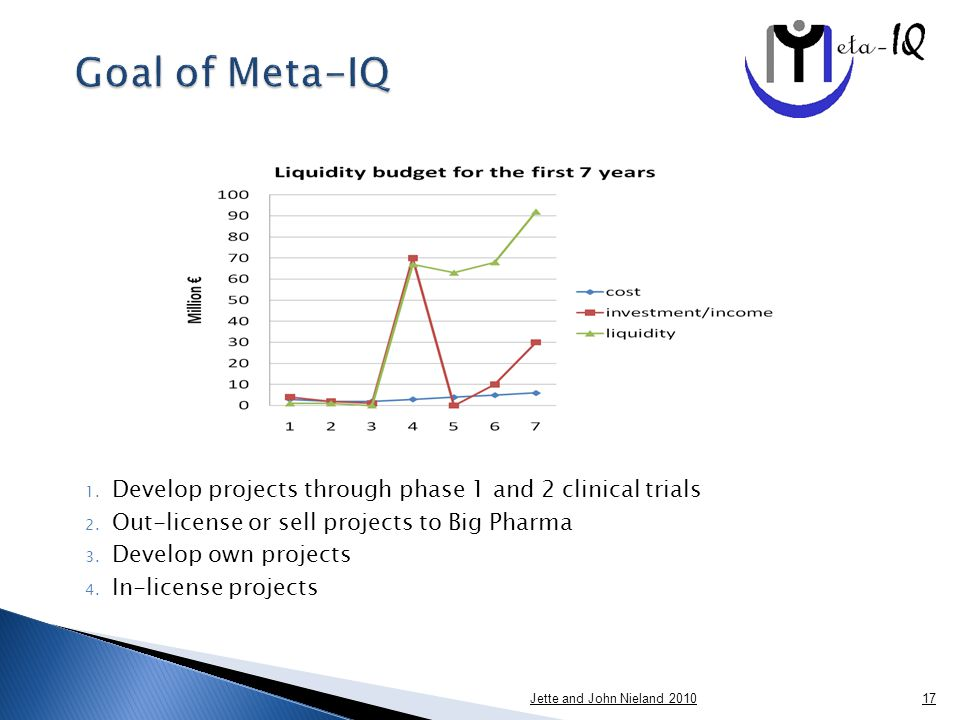 1. Develop projects through phase 1 and 2 clinical trials 2.