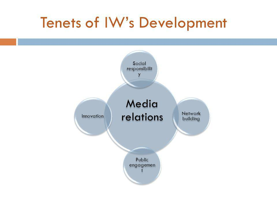 Tenets of IW's Development Media relations Social responsibilit y Network building Public engagemen t Innovation
