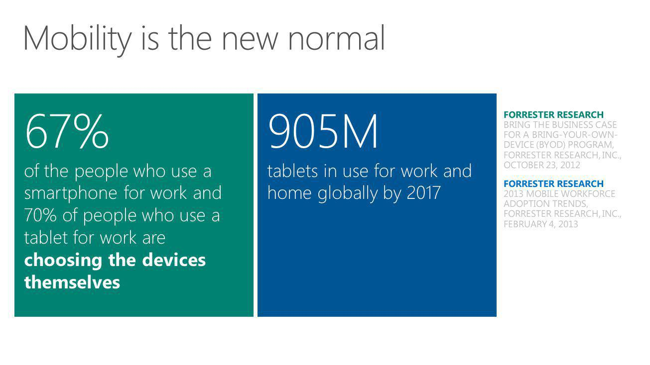 67% of the people who use a smartphone for work and 70% of people who use a tablet for work are choosing the devices themselves 905M tablets in use for work and home globally by 2017