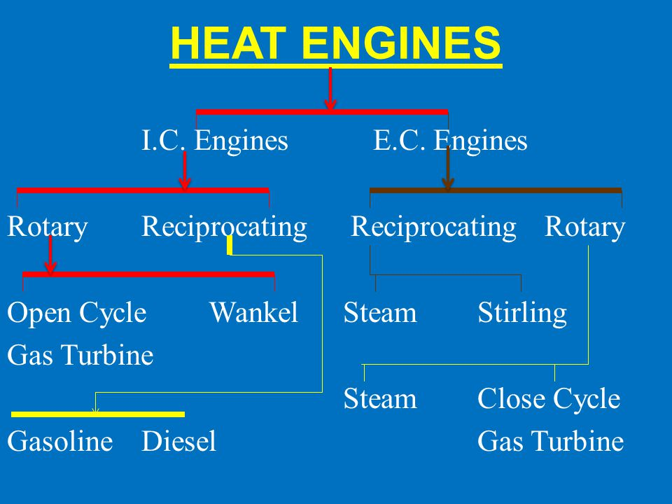 HEAT ENGINES I.C. Engines E.C. Engines RotaryReciprocating ReciprocatingRotary Open CycleWankel SteamStirling Gas Turbine SteamClose Cycle GasolineDie