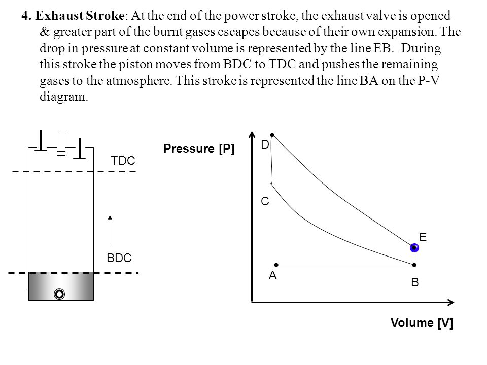 4. Exhaust Stroke: At the end of the power stroke, the exhaust valve is opened & greater part of the burnt gases escapes because of their own expansio
