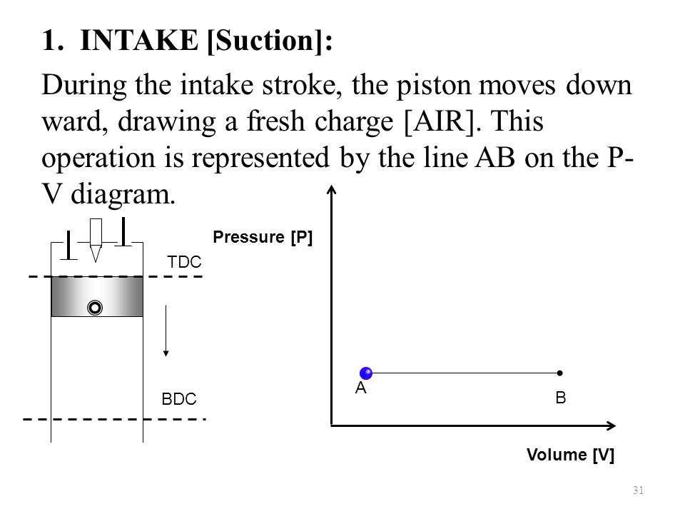 31 1.INTAKE [Suction]: During the intake stroke, the piston moves down ward, drawing a fresh charge [AIR]. This operation is represented by the line A
