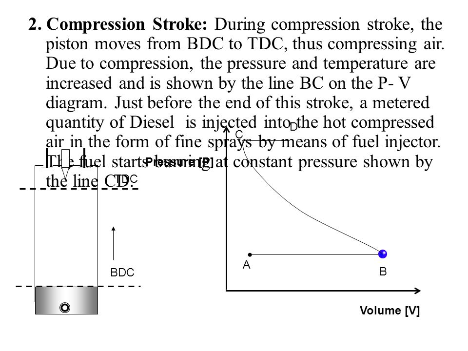2. Compression Stroke: During compression stroke, the piston moves from BDC to TDC, thus compressing air. Due to compression, the pressure and tempera