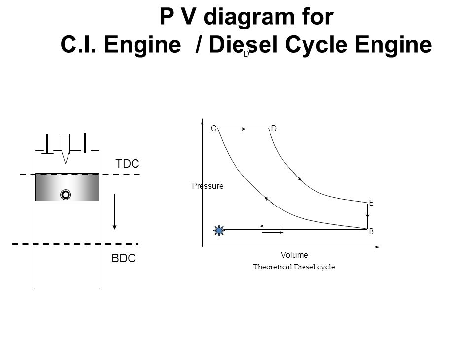 C A B E D Pressure Volume Theoretical Diesel cycle P V diagram for C.I. Engine / Diesel Cycle Engine D TDC BDC