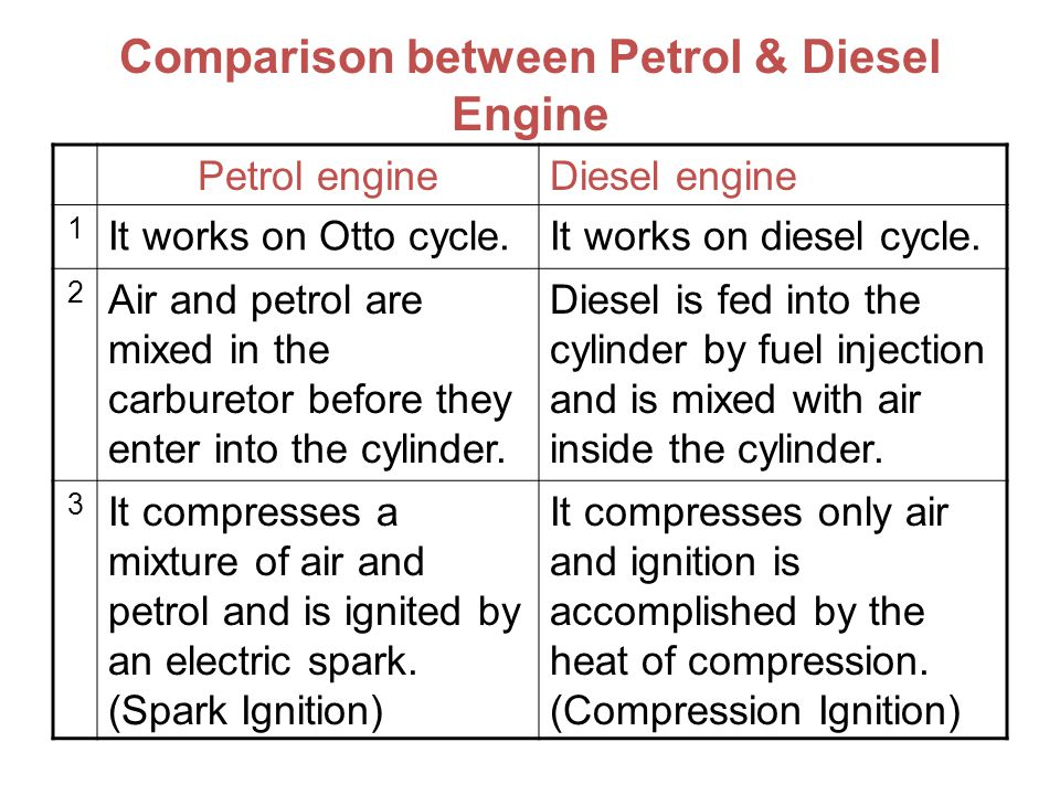 Comparison between Petrol & Diesel Engine Petrol engineDiesel engine 1 It works on Otto cycle.It works on diesel cycle. 2 Air and petrol are mixed in