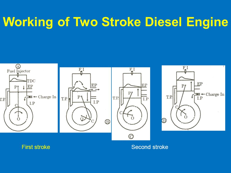 Working of Two Stroke Diesel Engine First strokeSecond stroke