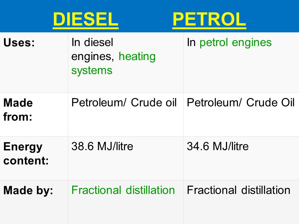DIESEL PETROL Uses:In diesel engines, heating systems In petrol engines Made from: Petroleum/ Crude oilPetroleum/ Crude Oil Energy content: 38.6 MJ/li