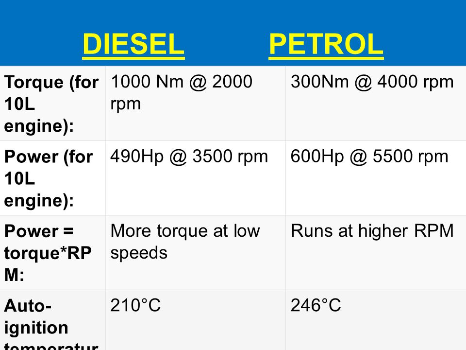 DIESEL PETROL Torque (for 10L engine): 1000 Nm @ 2000 rpm 300Nm @ 4000 rpm Power (for 10L engine): 490Hp @ 3500 rpm600Hp @ 5500 rpm Power = torque*RP