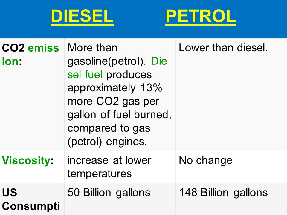 DIESEL PETROL CO2 emiss ion: More than gasoline(petrol). Die sel fuel produces approximately 13% more CO2 gas per gallon of fuel burned, compared to g