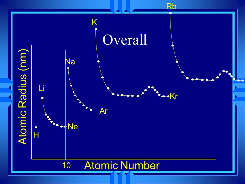 Trends in Ionization Energy u The amount of energy required to completely remove a mole of electrons from a mole of gaseous atoms.