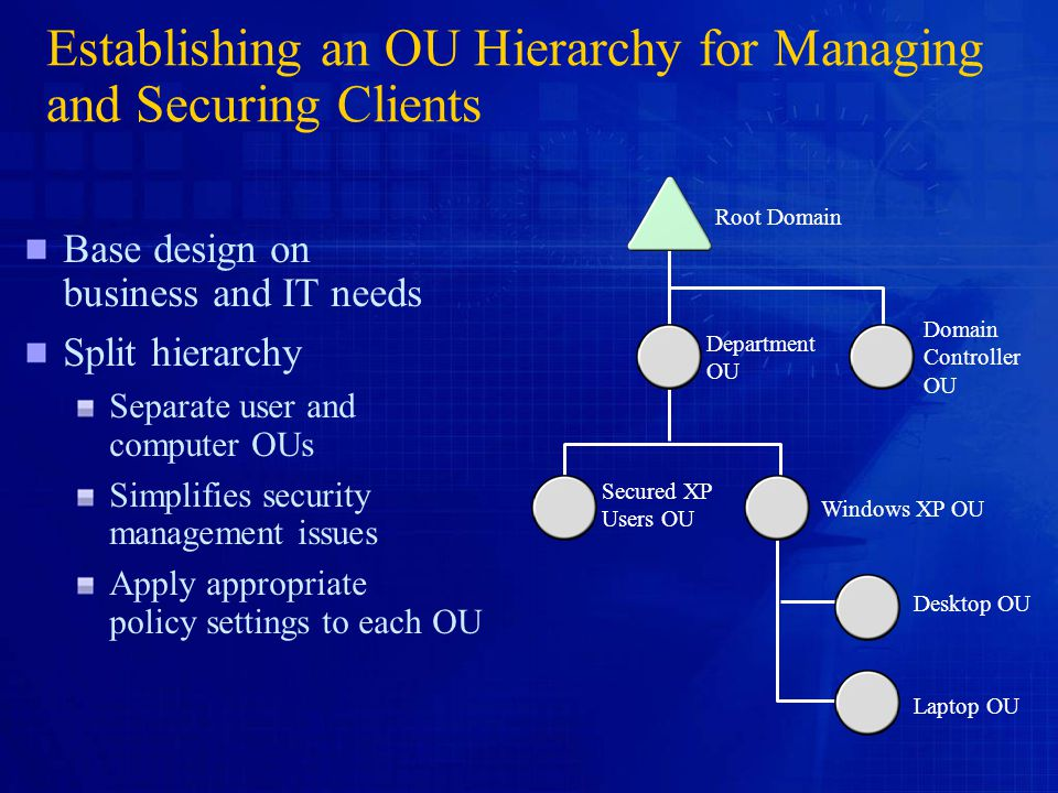 Establishing an OU Hierarchy for Managing and Securing Clients Base design on business and IT needs Split hierarchy Separate user and computer OUs Simplifies security management issues Apply appropriate policy settings to each OU Root Domain Department OU Domain Controller OU Secured XP Users OU Windows XP OU Desktop OU Laptop OU