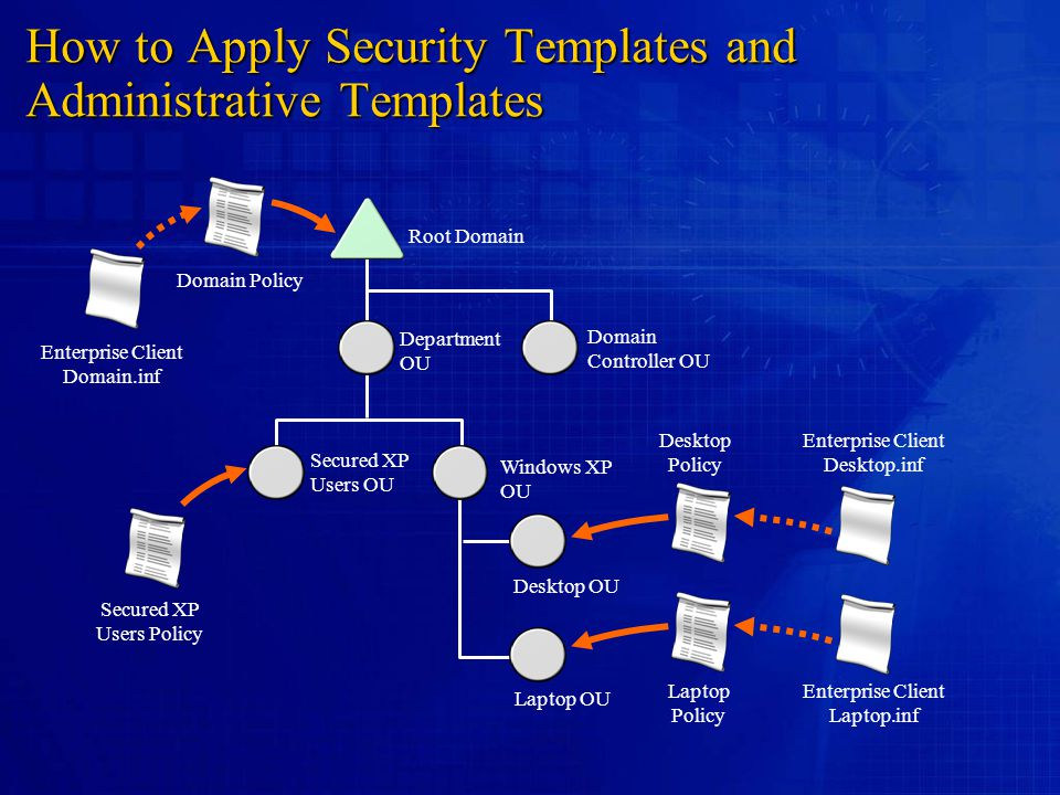 How to Apply Security Templates and Administrative Templates Root Domain Department OU Domain Controller OU Secured XP Users OU Windows XP OU Desktop
